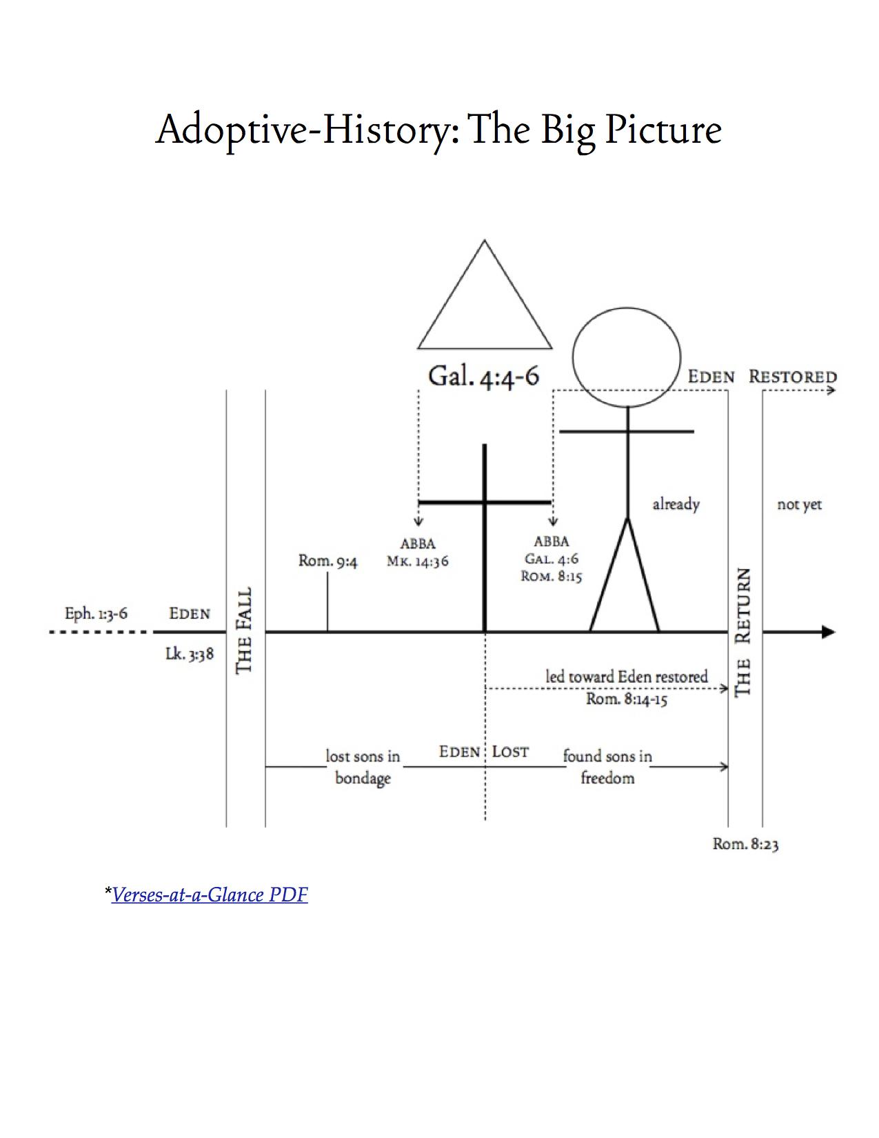 Adoptive History Chart - The Big Picture jpeg