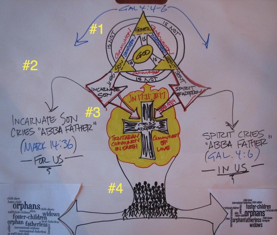 Cliffsnotes Explanation Of Trinity Adoption Diagram Together